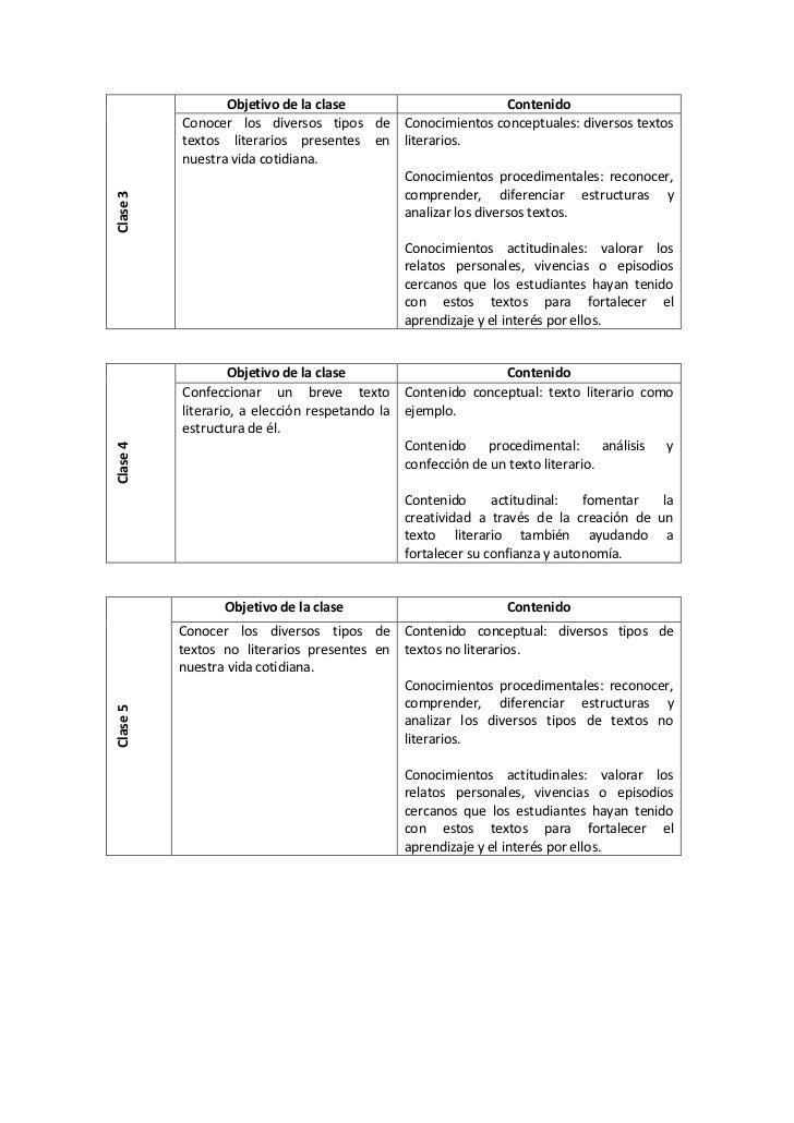 Objetivo de la clase                      Contenido          Conocer los diversos tipos de Conocimientos conceptuales: div...