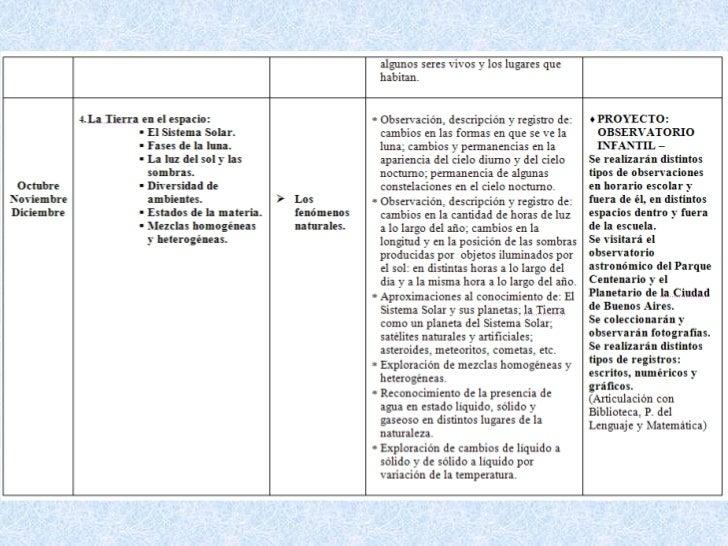 I. EL DISEÑO: Componentes.1. INTRODUCCIÓN:.•       Fundamentación (Explicitando el posicionamiento del docente, sus ideas ...