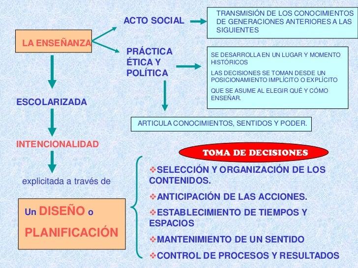 TRANSMISIÓN DE LOS CONOCIMIENTOS                           ACTO SOCIAL          DE GENERACIONES ANTERIORES A LAS          ...
