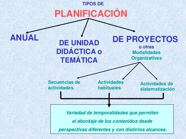 TIPOS DE          PLANIFICACIÓNANUAL                               DE PROYECTOS            DE UNIDAD                      ...