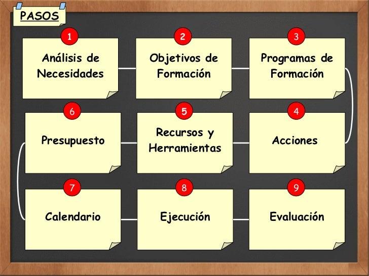 Análisis de Necesidades 1 Objetivos de Formación 2 Programas de Formación 3 Acciones  4 Recursos y Herramientas 5 Presupue...