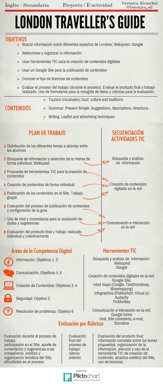 Planificacion de una actividad TIC o E-actividad