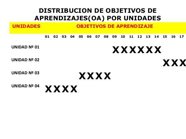 DISTRIBUCION DE OBJETIVOS DE         APRENDIZAJES(OA) POR UNIDADESUNIDADES                           OBJETIVOS DE APRENDIZ...