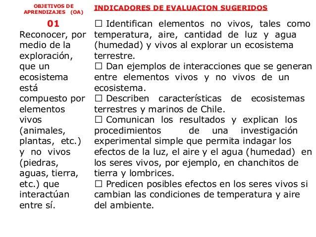 OBJETIVOS DE     INDICADORES DE EVALUACION SUGERIDOSAPRENDIZAJES (OA)       01            Identifican elementos no vivos,...