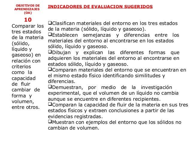 OBJETIVOS DE   INDICADORES DE EVALUACION SUGERIDOS APRENDIZAJES      (OA)     10                 Clasifican materiales de...