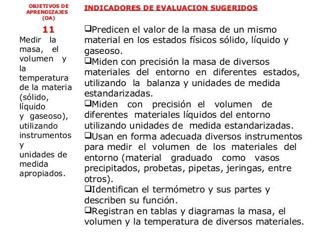 OBJETIVOS DE   INDICADORES DE EVALUACION SUGERIDOS APRENDIZAJES      (OA)     11          Predicen el valor de la masa de...