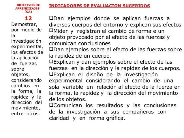 OBJETIVOS DE   INDICADORES DE EVALUACION SUGERIDOS APRENDIZAJES      (OA)     12          Dan ejemplos donde se aplican f...