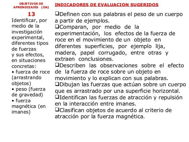 OBJETIVOS DE     INDICADORES DE EVALUACION SUGERIDOSAPRENDIZAJES (OA)      13         Definen con sus palabras el peso de...