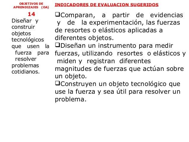 OBJETIVOS DE     INDICADORES DE EVALUACION SUGERIDOSAPRENDIZAJES (OA)       14           Comparan, a partir de evidencias...