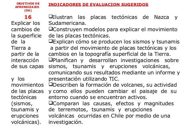 OBJETIVOS DE   INDICADORES DE EVALUACION SUGERIDOS APRENDIZAJES      (OA)      16      Ilustran las placas tectónicas de ...