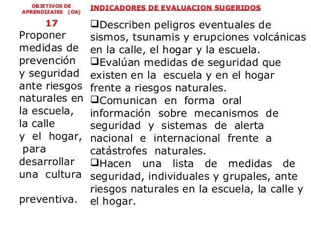 OBJETIVOS DE     INDICADORES DE EVALUACION SUGERIDOSAPRENDIZAJES (OA)      17            Describen peligros eventuales de...