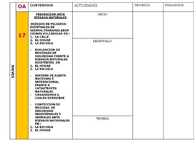 Planificacion anual ciencias naturales cuarto año 2013