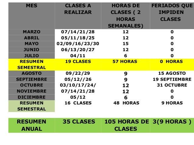 MES         CLASES A         HORAS DE     FERIADOS QUE               REALIZAR         CLASES ( 2     IMPIDEN              ...