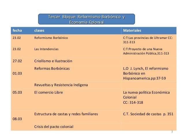fecha clases Materiales 23.02 Reformismo Borbónico C:T:Las provincias de Ultramar CC: 311-313 23.02 Las Intendencias C:T:P...