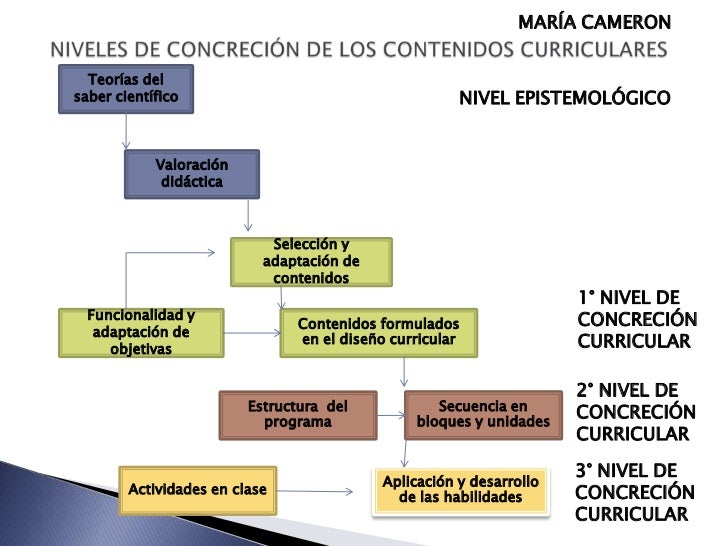 Planificacion curricular for Diseno curricular del nivel inicial 2016