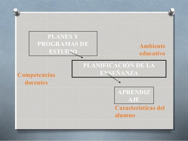 PLANES Y PROGRAMAS DE ESTUDIO PLANIFICACIÓN DE LA ENSEÑANZA APRENDIZ AJE Características del alumno Competencias docentes ...