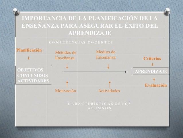 IMPORTANCIA DE LA PLANIFICACIÓN DE LA ENSEÑANZA PARA ASEGURAR EL ÉXITO DEL APRENDIZAJE OBJETIVOS CONTENIDOS ACTIVIDADES AP...
