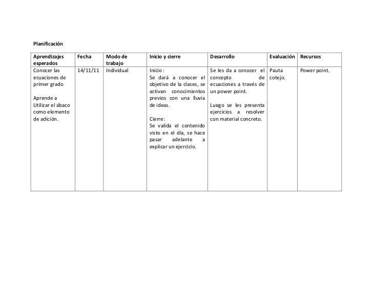 PlanificaciónAprendizajes        Fecha      Modo de      Inicio y cierre             Desarrollo               Evaluación R...