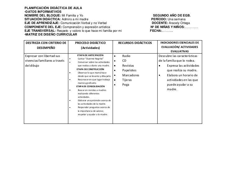 PLANIFICACIÓN DIDÁCTICA DE AULA<br /><ul><li>DATOS INFORMATIVOS</li></ul>NOMBRE DEL BLOQUE: Mi Familia y Yo               ...
