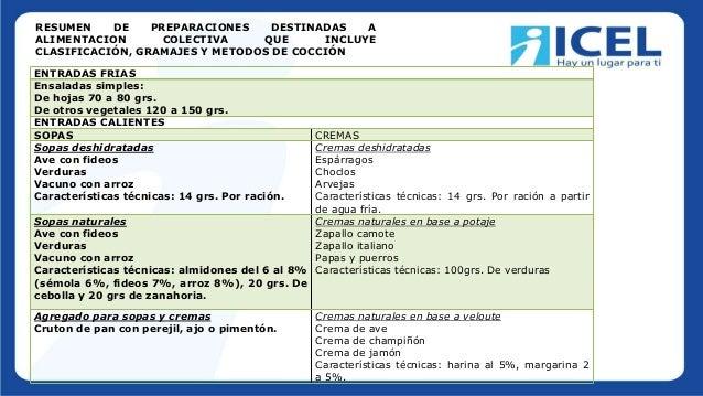 ENTRADAS FRIAS Ensaladas simples: De hojas 70 a 80 grs. De otros vegetales 120 a 150 grs. ENTRADAS CALIENTES SOPAS CREMAS ...