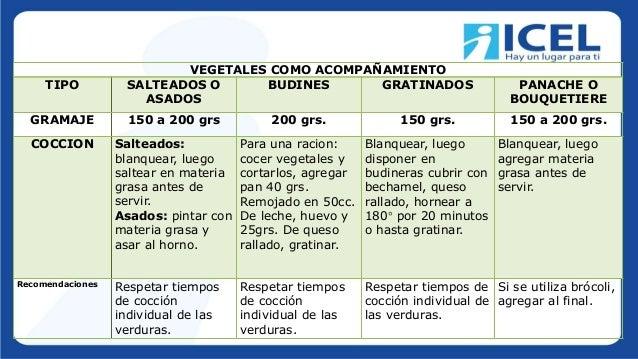 VEGETALES COMO ACOMPAÑAMIENTO TIPO SALTEADOS O ASADOS BUDINES GRATINADOS PANACHE O BOUQUETIERE GRAMAJE 150 a 200 grs 200 g...