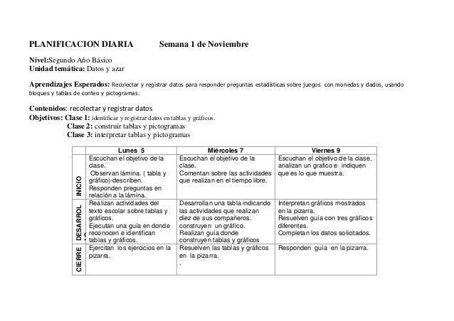 PLANIFICACION DIARIA                                    Semana 1 de NoviembreNivel:Segundo Año BásicoUnidad temática: Dato...