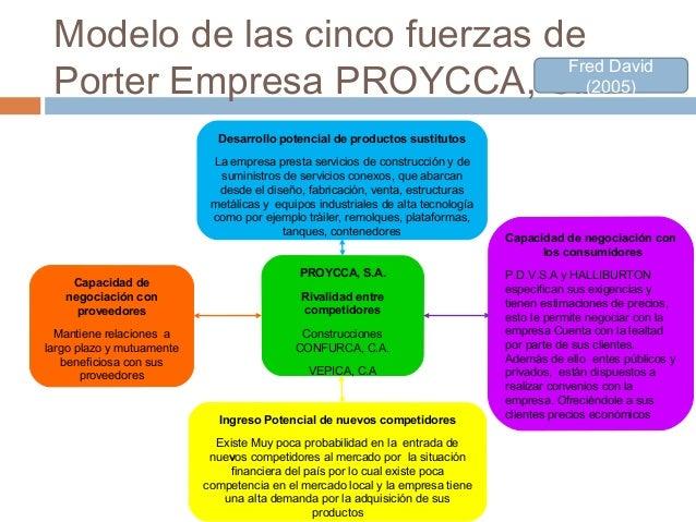 a14eb8dd96d30 ... Internos Factores Externos  26. Modelo de las cinco fuerzas de Porter  Empresa ...