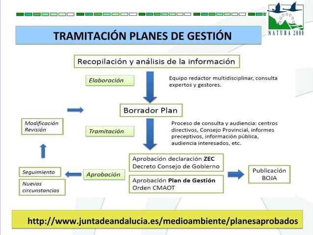 TRAMITACIÓN PLANES DE GESTIÓNTRAMITACIÓN PLANES DE GESTIÓN http://www.juntadeandalucia.es/medioambiente/planesaprobadoshtt...