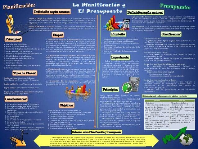 Según Rodríguez y Bravo; La planificación es un elemento esencial en elproceso administrativo de cualquier organización. S...