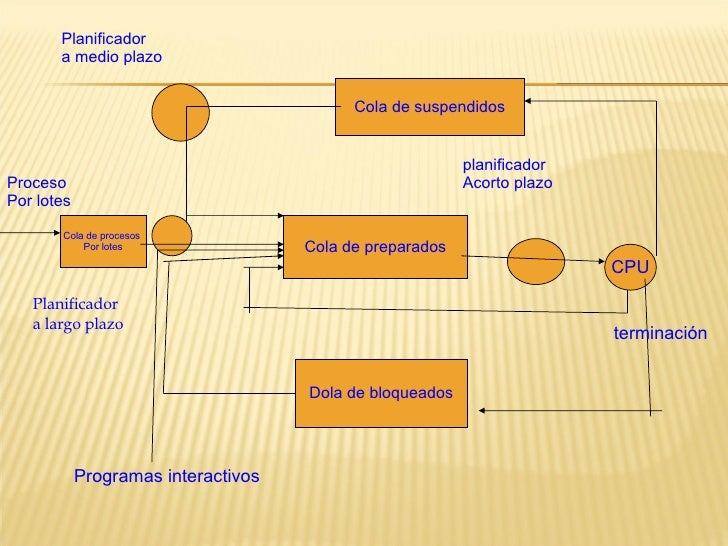 Cola de suspendidos Cola de preparados Dola de bloqueados Cola de procesos  Por lotes CPU Programas interactivos Planifica...