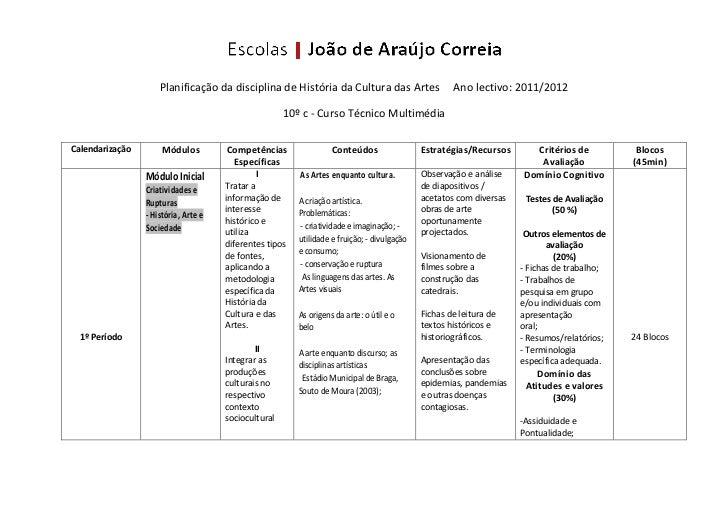 Planificação da disciplina de História da Cultura das Artes                     Ano lectivo: 2011/2012                    ...