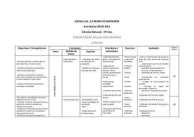 ESCOLAE.B.2,3PEDRODESANTARÉM Anolectivo2010/2011 CiênciasNaturais–9ºAno PLANIFICAÇÃO ANUAL POR PERÍODO 1º P...