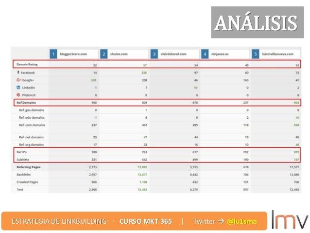 ANÁLISIS ESTRATEGIA DE LINKBUILDING · CURSO MKT 365 | Twitter  @lu1sma