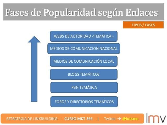 TIPOS / FASES Fases de Popularidad según Enlaces MEDIOS DE COMUNICACIÓN LOCAL MEDIOS DE COMUNICACIÓN NACIONAL WEBS DE AUTO...