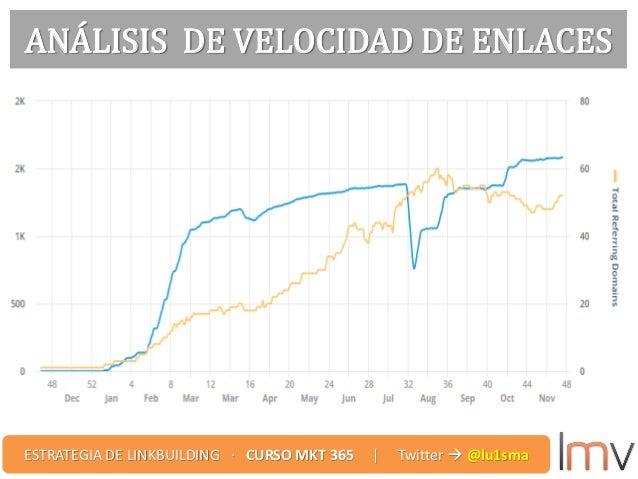 ANÁLISIS DE VELOCIDAD DE ENLACES ESTRATEGIA DE LINKBUILDING · CURSO MKT 365 | Twitter  @lu1sma