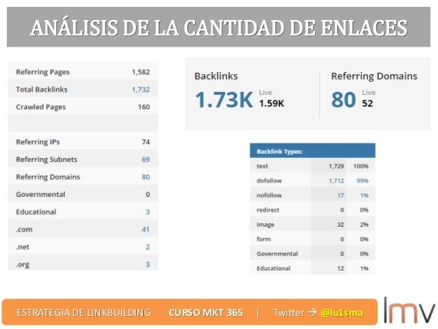 ANÁLISIS DE LA CANTIDAD DE ENLACES ESTRATEGIA DE LINKBUILDING · CURSO MKT 365 | Twitter  @lu1sma