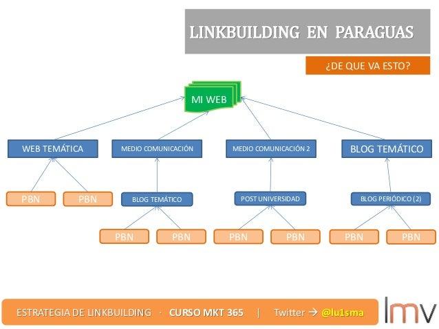 ¿DE QUE VA ESTO? LINKBUILDING EN PARAGUAS WEB TEMÁTICA MEDIO COMUNICACIÓN MEDIO COMUNICACIÓN 2 BLOG TEMÁTICO MI WEB PBN PB...