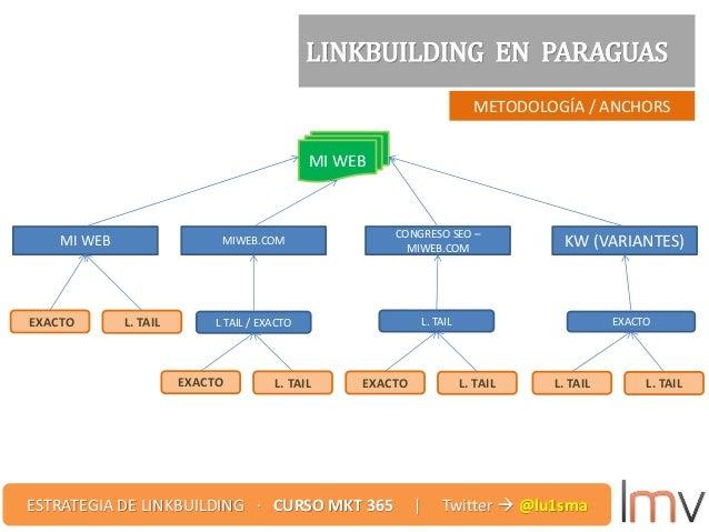 METODOLOGÍA / ANCHORS LINKBUILDING EN PARAGUAS MI WEB MIWEB.COM CONGRESO SEO – MIWEB.COM KW (VARIANTES) MI WEB EXACTO L. T...