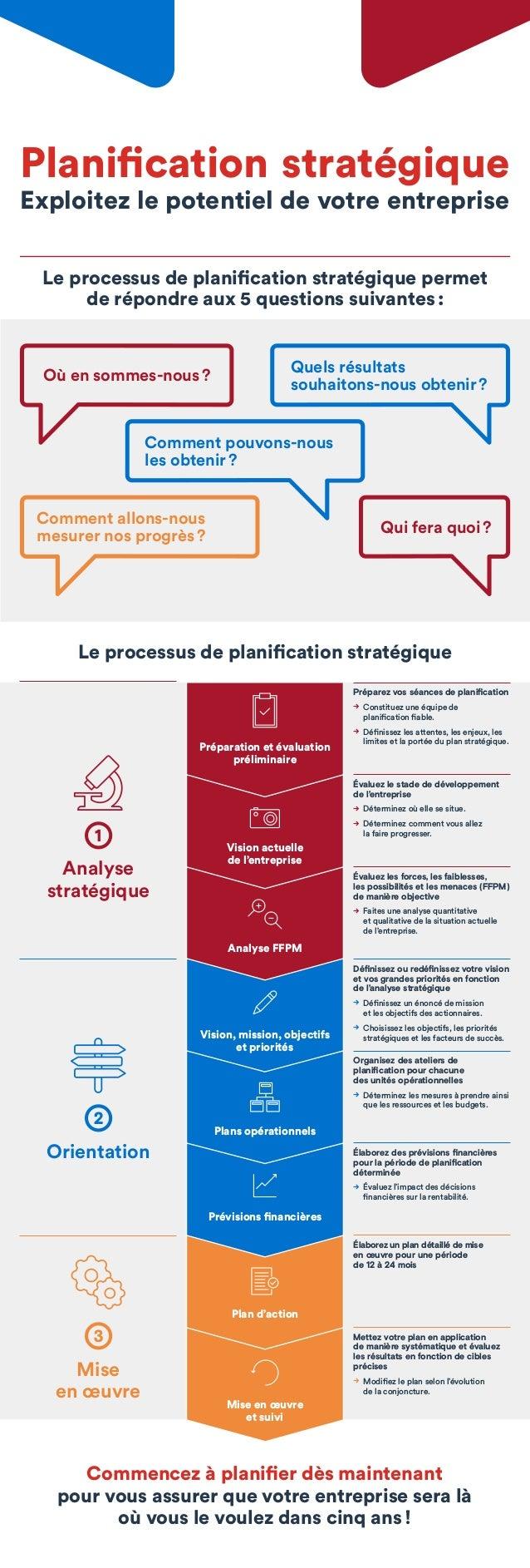 Mise en œuvre et suivi Plan d'action Prévisions financières Plans opérationnels bdc.ca BDC@bdc_ca BDC Où ensommes-nous? Q...