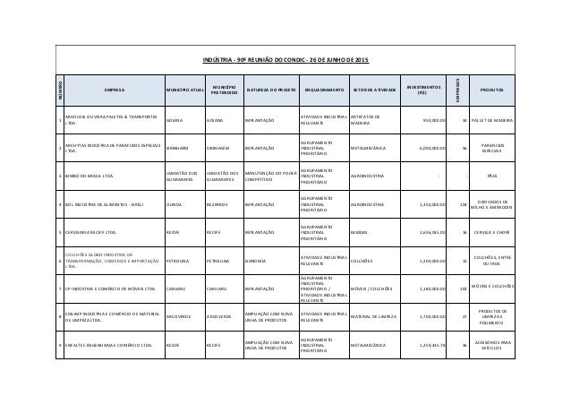 INDÚSTRIA - 90ª REUNIÃO DO CONDIC - 26 DE JUNHO DE 2015NÚMERO EMPRESA MUNICÍPIO ATUAL MUNICÍPIO PRETENDIDO NATUREZA DO PRO...