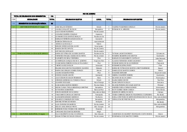 RIO DE JANEIRO TOTAL DE DELEGADOS DOS SEGMENTOS:  178  ITEM  MODALIDADE  TOTAL  1.0  SEGMENTOS DA EDUCAÇÃO BÁSICA  92  1,1...