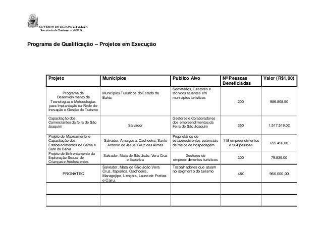 GOVERNO DO ESTADO DA BAHIA Secretaria de Turismo – SETUR  Programa de Qualificação – Projetos em Execução  Projeto  Municí...