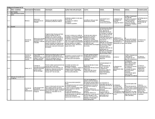 Catálogo de Processos de TIC ID  ÁREA / SUBÁREA  1  SOFTWARE Requerimentos de outras áreas  1.1  1.2  CUSTO  HORAS  ENTRAD...