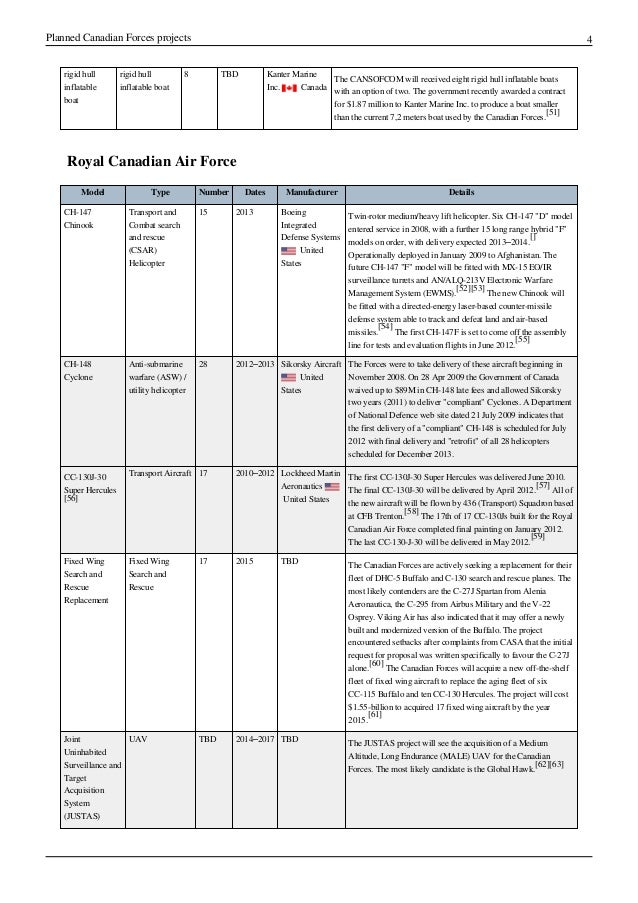 Planned canadian forces projects - Wiki