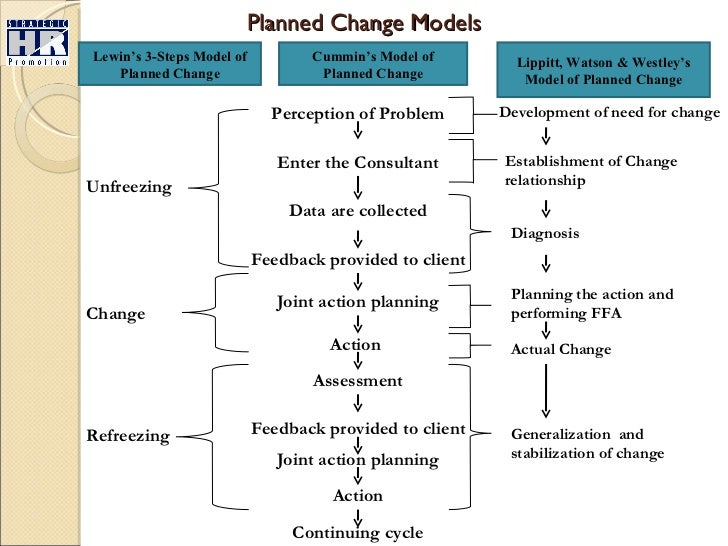 relationship between planned and emergent change Leadership and change management: navigating the turbulent frontier  change can also be planned or emergent wilson pointed out that a shift from emergent models.