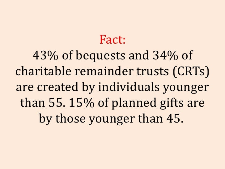 Fact: 43% of bequests and 34% of charitable remainder trusts (CRTs) are created by individuals younger than 55. 15% of pla...
