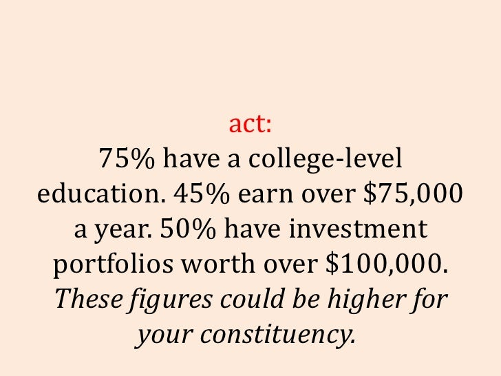 Fact: 75% have a college-level education. 45% earn over $75,000 a year. 50% have investment portfolios worth over $100,000...