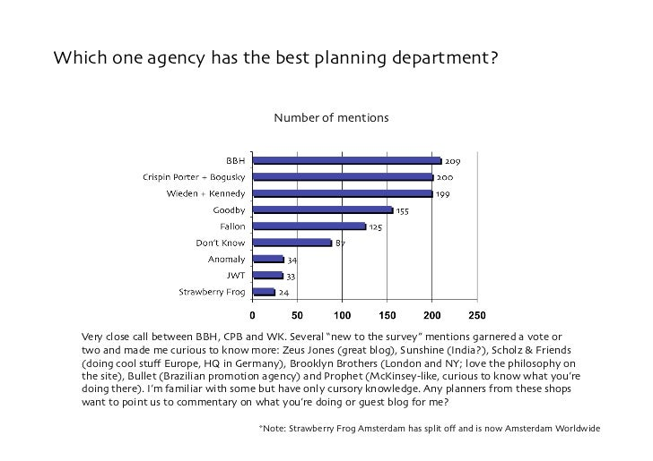 Which one agency has the best planning department?                                             Number of mentions        V...
