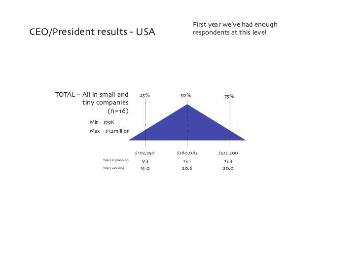 First year we've had enough CEO/President results - USA                                   respondents at this level       ...