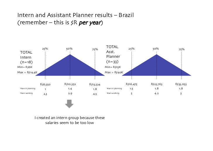 Intern and Assistant Planner results – Brazil  (remember – this is $R per year)                            25%         50%...